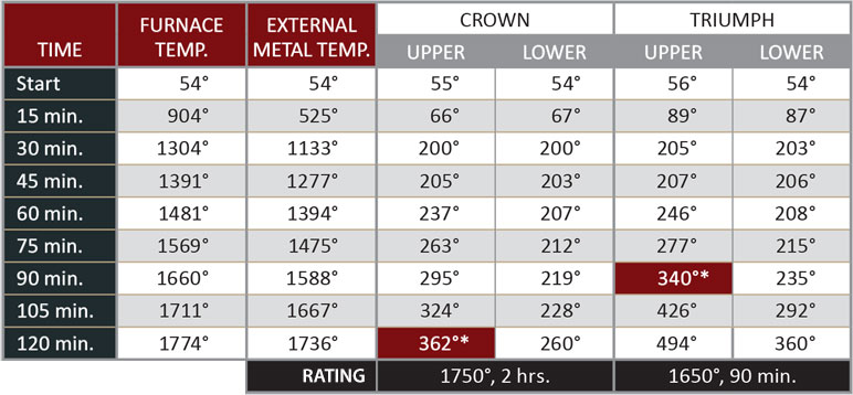 Crown-Triumph_fireratings